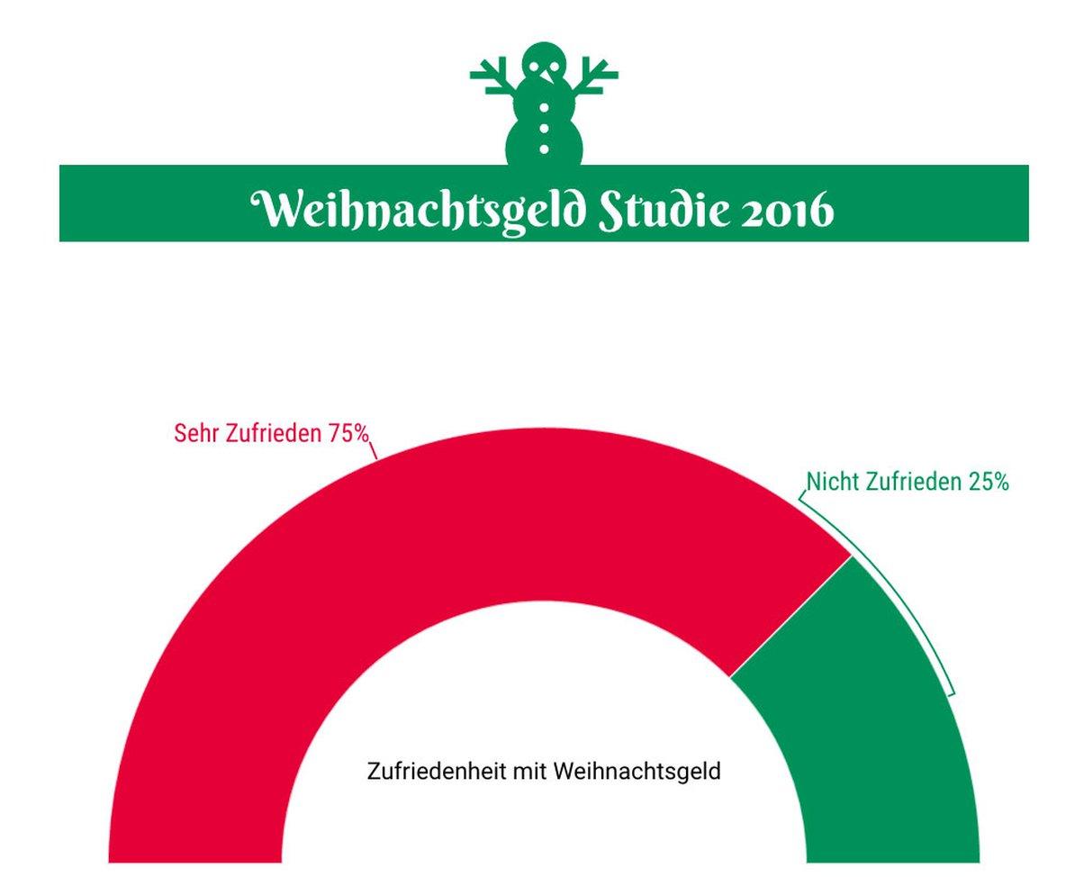 statistik-zufriedenheit-weihnachtsgeld-2016