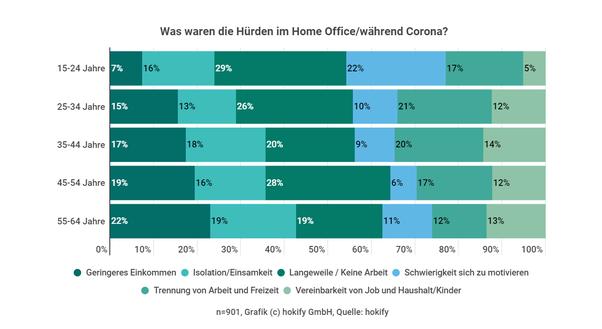 table-homeoffice-corona-problems