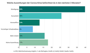 chart-auswirkungen-corona-krise-job