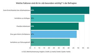 Faktoren-Jobzufriedenheit