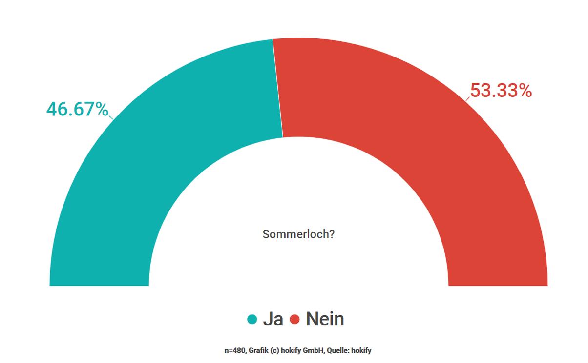 Sommerloch in Österreich - Mythos oder Wahrheit?