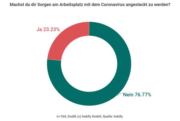 Ansteckungsgefahr am Arbeitsplatz - Nur jeder vierte Österreicher hat Angst vor Corona Ansteckung
